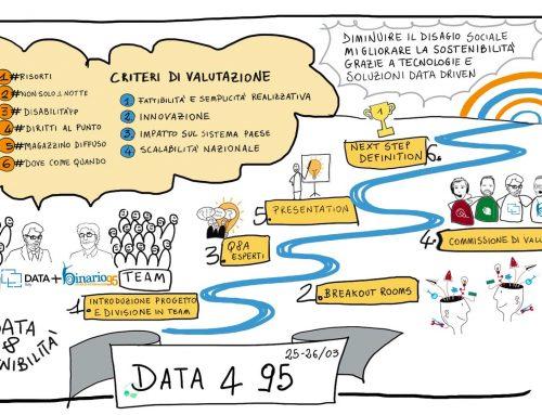 Data Italy e Binario 95: insieme per mettere a disposizione il data management a favore del mondo del non profit e dei servizi dedicati alla marginalità sociale, all'immigrazione e alla disabilità.